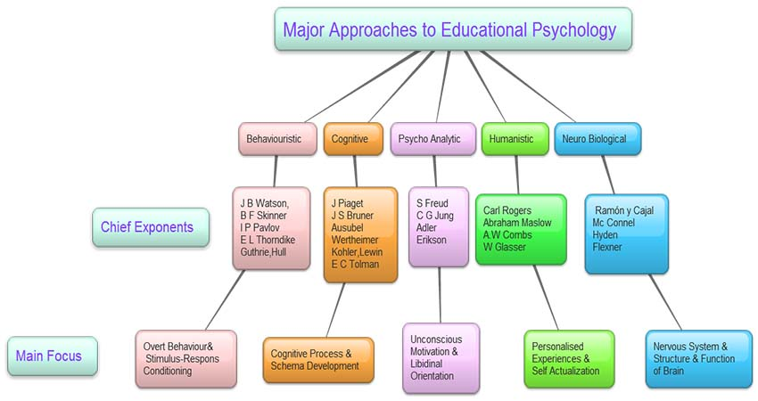 Main Focus on Educational Psychology
