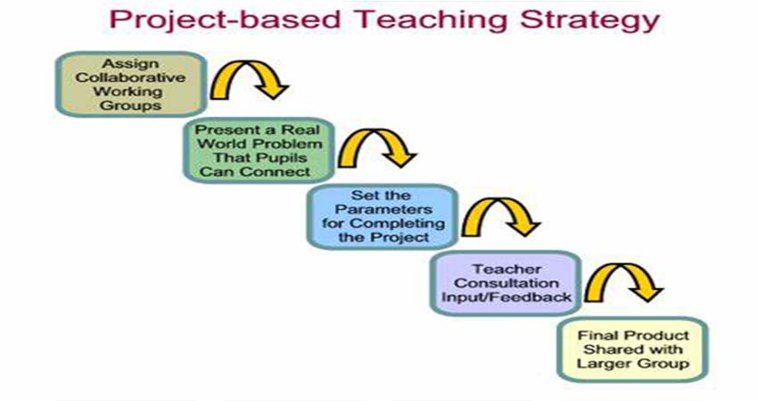 How to Effectively Step Up Your Teaching Method in Tech-Based Era