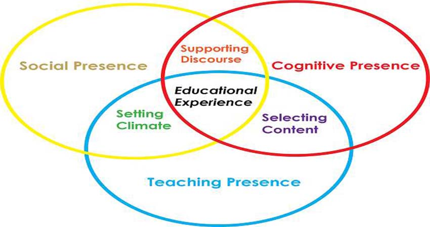 The Advantages Of Learning The Science Of Education Psychology For Teachers