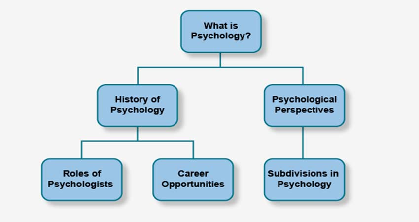 Exploring Educational Psychology from Ancient Era until Today