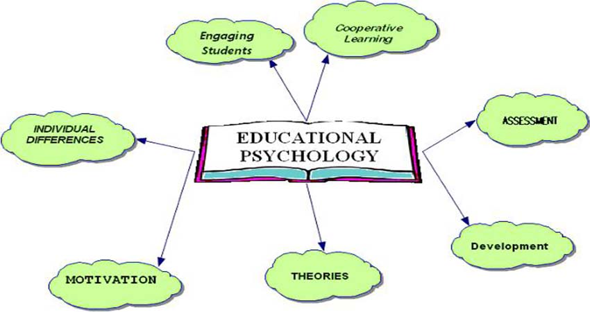 The Role of Psychology in the World of Education and Learning